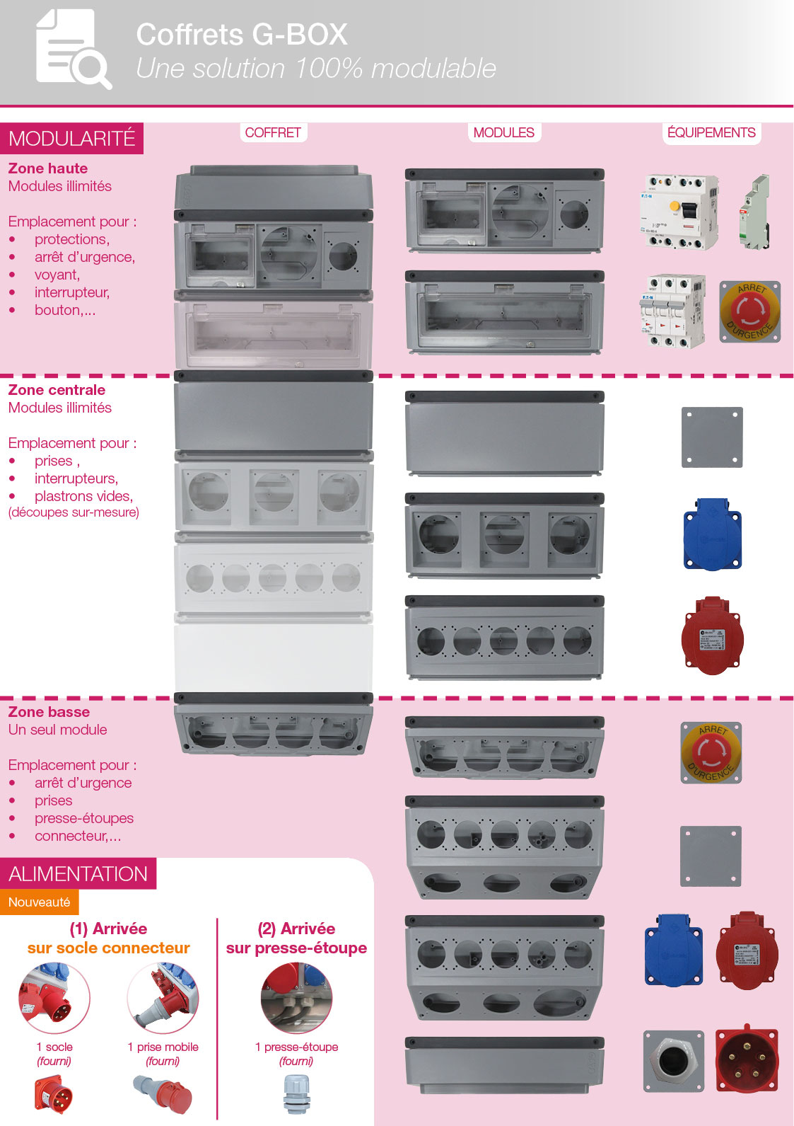 Coffret CENCO G-BOX : modules